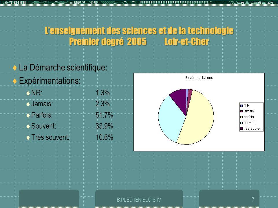 B.PLED IEN BLOIS IV7 Lenseignement des sciences et de la technologie Premier degré 2005 Loir-et-Cher La Démarche scientifique: Expérimentations: NR:1.3% Jamais:2.3% Parfois:51.7% Souvent: 33.9% Très souvent:10.6%