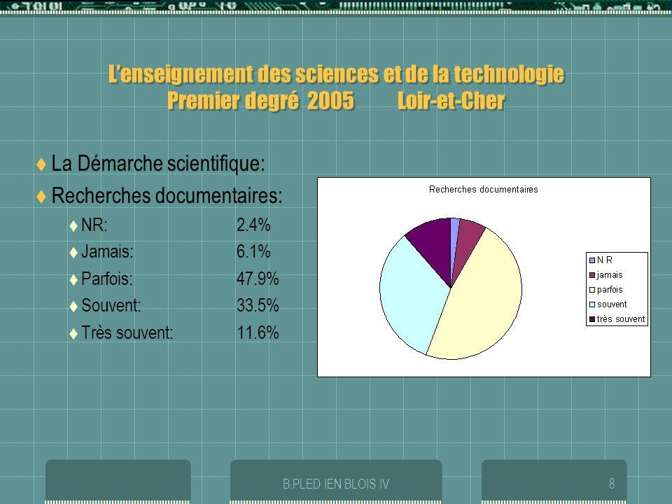 B.PLED IEN BLOIS IV9 Lenseignement des sciences et de la technologie Premier degré 2005 Loir-et-Cher La Démarche scientifique: Confrontations et vérification des hypothèses: NR:2.7% Jamais:1.3% Parfois:40% Souvent: 45.2% Très souvent: 10.6%