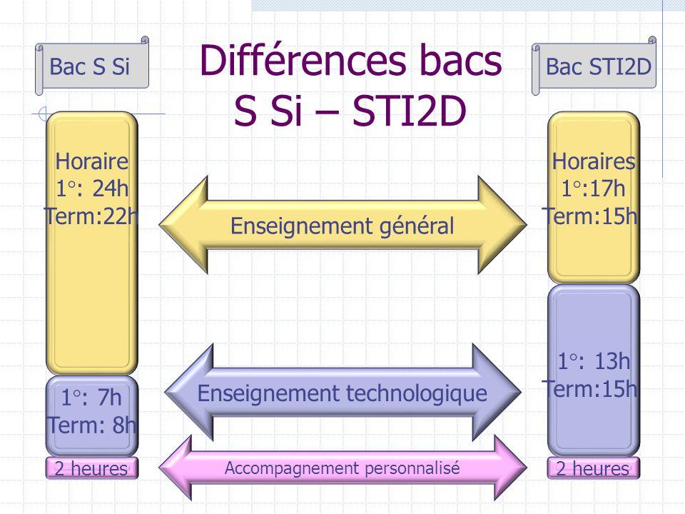 Différences bacs S Si – STI2D Horaires 1°:17h Term:15h Horaire 1°: 24h Term:22h Enseignement général 2 heures Accompagnement personnalisé 1°: 13h Term