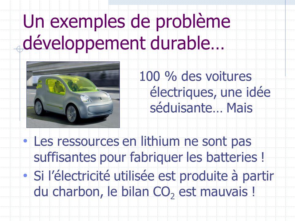 Un exemples de problème développement durable… 100 % des voitures électriques, une idée séduisante… Mais Les ressources en lithium ne sont pas suffisa