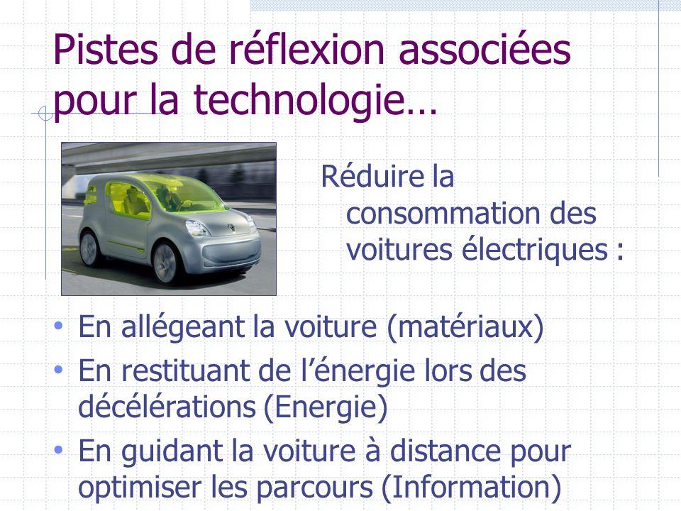 Pistes de réflexion associées pour la technologie… Réduire la consommation des voitures électriques : En allégeant la voiture (matériaux) En restituan