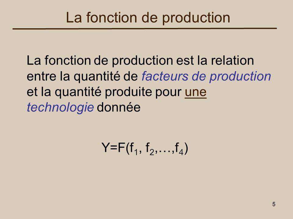 16 Tonnes de blé par an PT Pm Nombre demployés (L) Nombre demployés (L) Optimum de production Pm, PM PM = PT / L output Maximum
