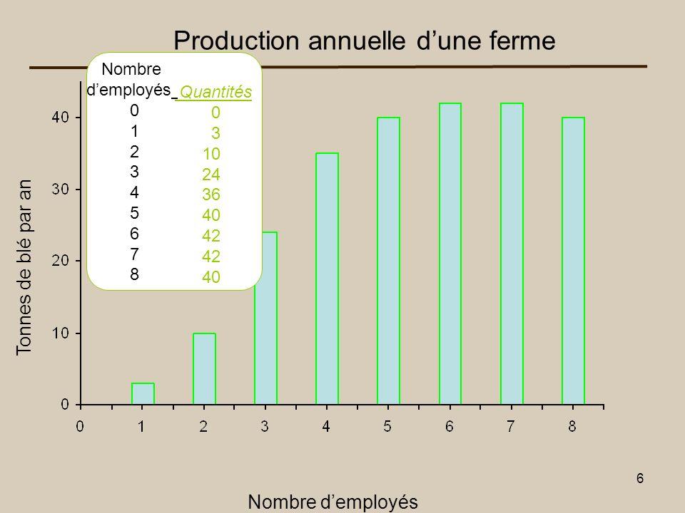 7 Production annuelle dune ferme Nombre demployés Tonnes de blé par an Q Réalisable Impossible Frontière de production