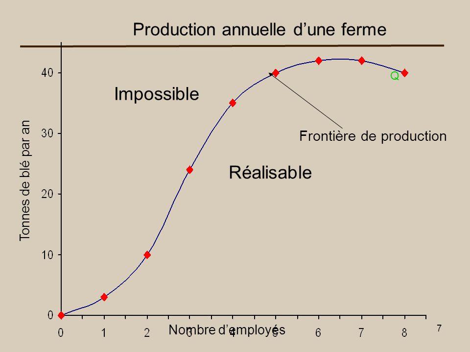 8 b Production annuelle dune ferme Nombre demployés Tonnes de blé par an Q Rendements décroissants À partir de b