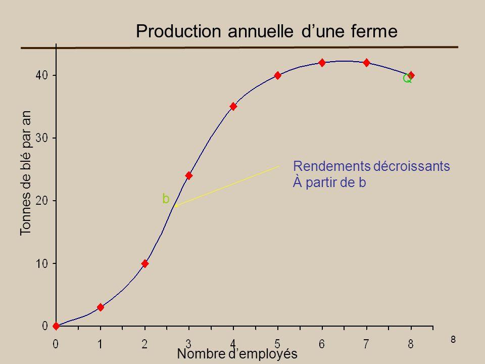 9 b Production annuelle dune ferme Nombre demployés Tonnes de blé par an Q Output Maximum