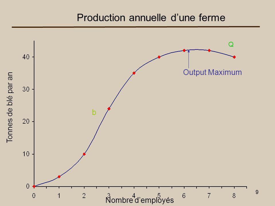 10 La fonction de production La fonction de production est la relation entre la quantité de facteurs de production et la quantité produite pour une technologie donnée Y=la production totale (ou PT) PM=la production moyenne Pm=le produit marginal