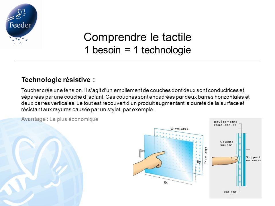 Comprendre le tactile 1 besoin = 1 technologie Technologie résistive : Toucher crée une tension. Il sagit dun empilement de couches dont deux sont con