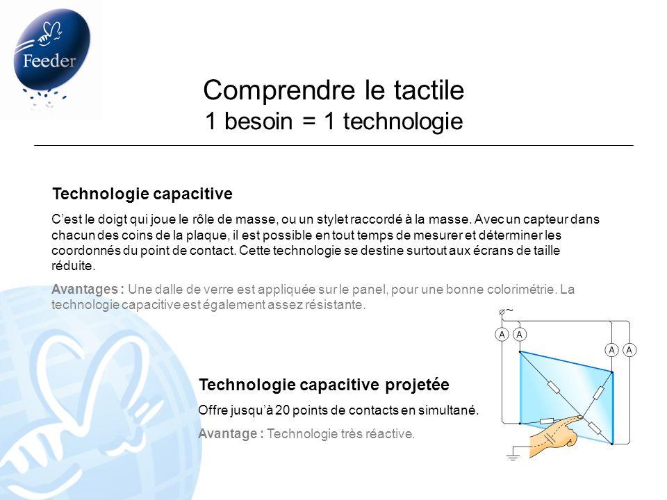 Technologie capacitive Cest le doigt qui joue le rôle de masse, ou un stylet raccordé à la masse. Avec un capteur dans chacun des coins de la plaque,