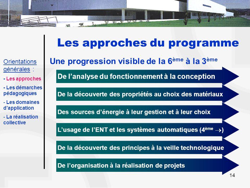 14 Les approches du programme Une progression visible de la 6 ème à la 3 ème De lanalyse du fonctionnement à la conception De la découverte des propri