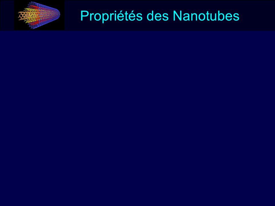 Propriétés des Nanotubes