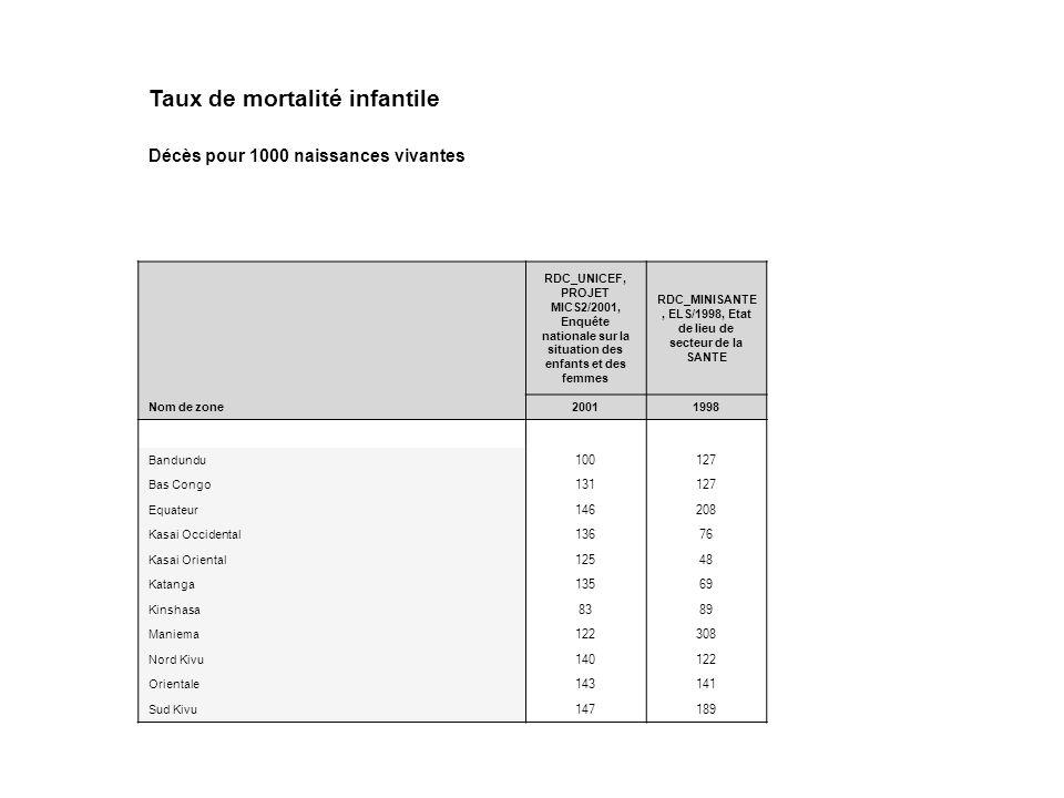 Taux de mortalité infantile Décès pour 1000 naissances vivantes RDC_UNICEF, PROJET MICS2/2001, Enquête nationale sur la situation des enfants et des f