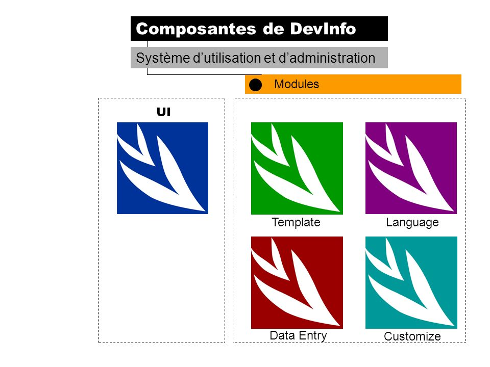 DevInfoTemplateLanguage Data Entry Customize Database AdministrationUI Composantes de DevInfo Modules Système dutilisation et dadministration UI