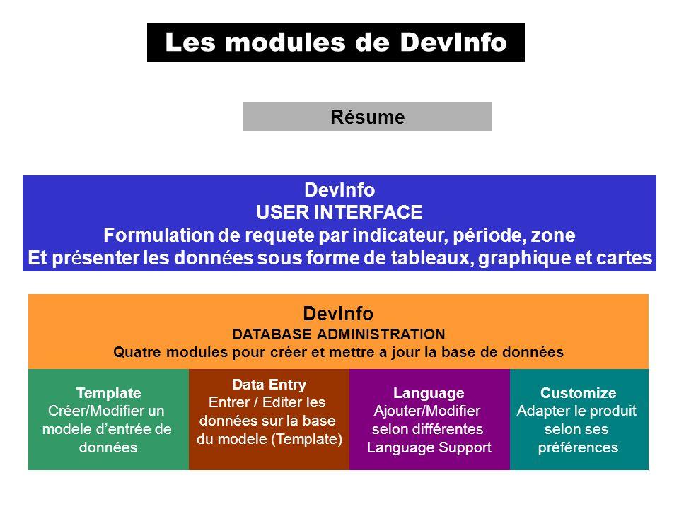 Les modules de DevInfo Résume Template Créer/Modifier un modele dentrée de données Data Entry Entrer / Editer les données sur la base du modele (Templ