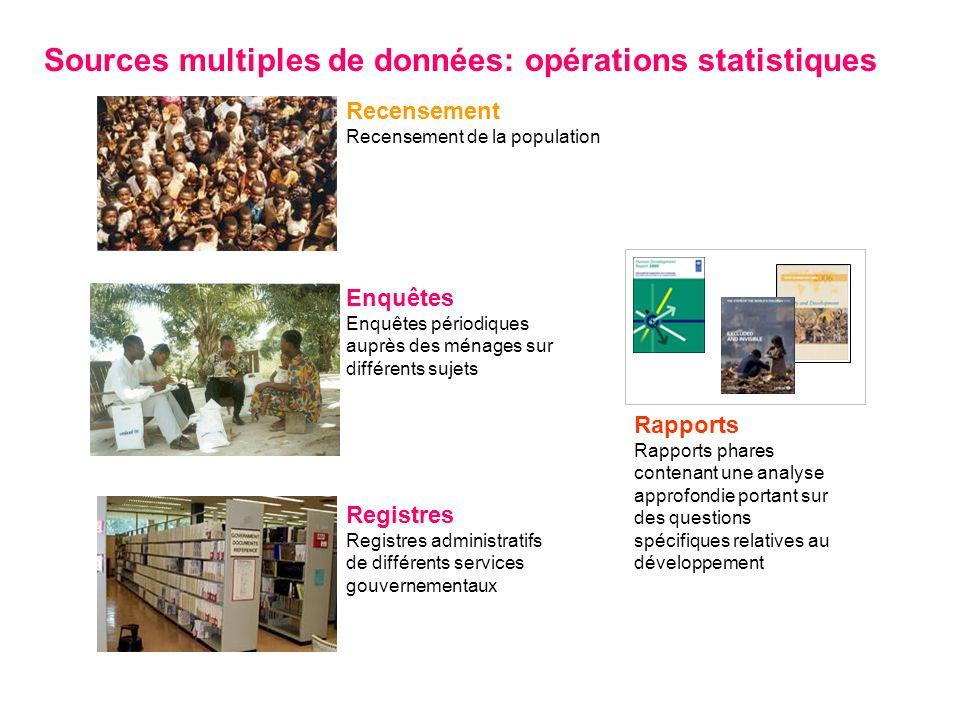 Recensement Recensement de la population Registres Registres administratifs de différents services gouvernementaux Rapports Rapports phares contenant