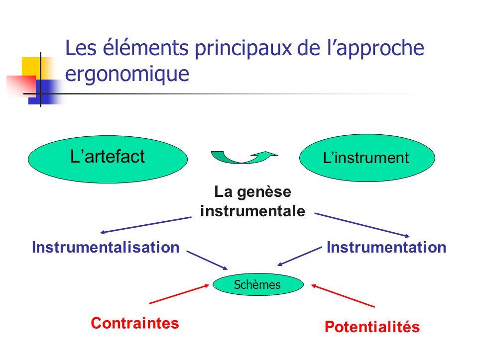 Les éléments principaux de lapproche ergonomique La genèse instrumentale Lartefact InstrumentalisationInstrumentation Contraintes Potentialités Linstr