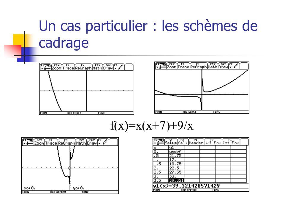 Un cas particulier : les schèmes de cadrage f(x)=x(x+7)+9/x