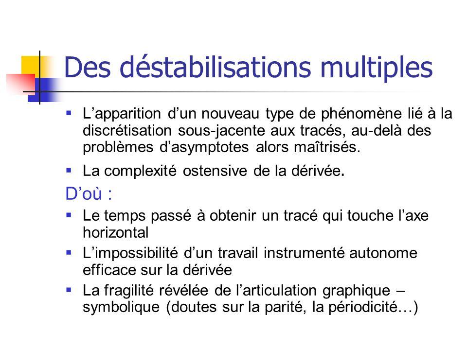 Des déstabilisations multiples Lapparition dun nouveau type de phénomène lié à la discrétisation sous-jacente aux tracés, au-delà des problèmes dasymp