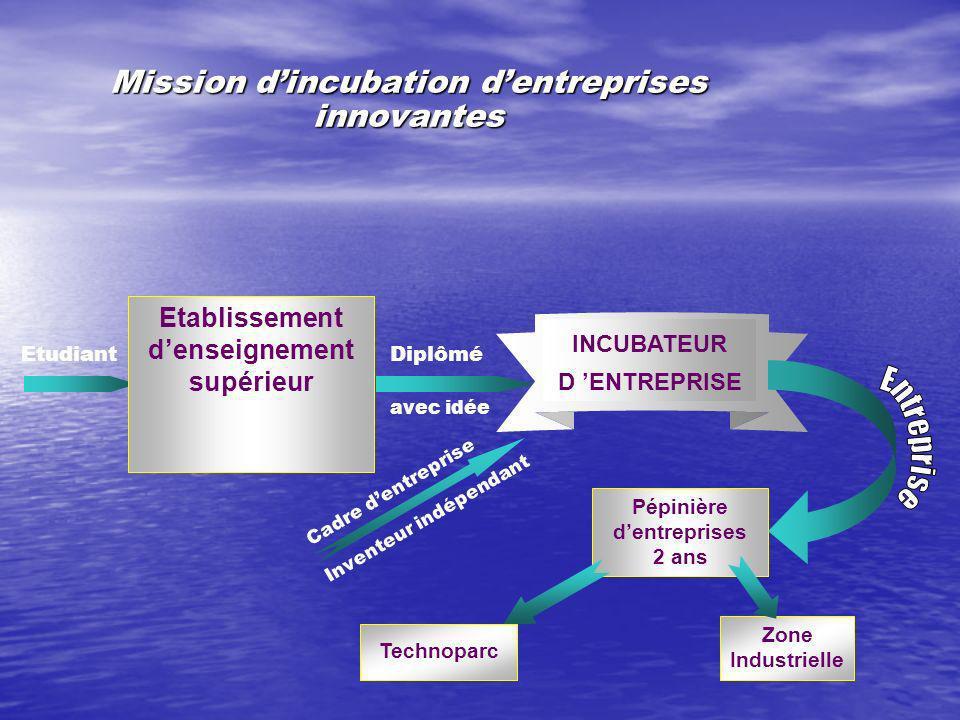 Le CIT: un laboratoire de recherche sur linnovation (suite 1) Quelle est la valeur du portefeuille national en matière de brevets dinventions et quelles sont les difficultés qui limitent sa valorisation.