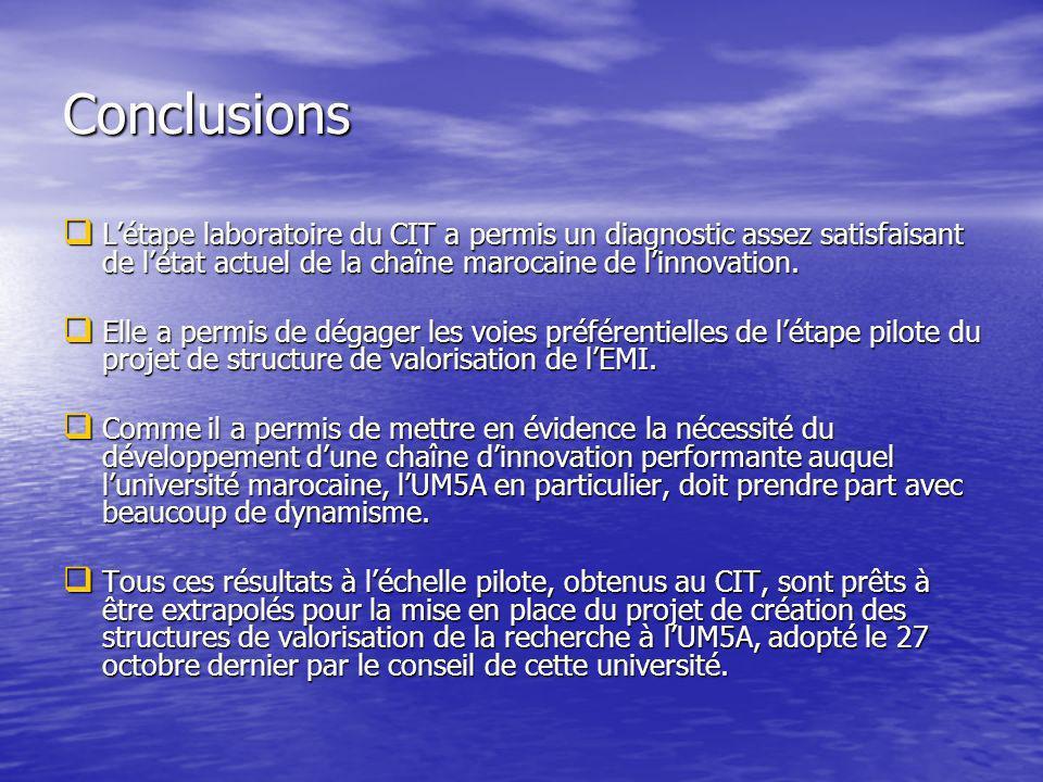 Conclusions Létape laboratoire du CIT a permis un diagnostic assez satisfaisant de létat actuel de la chaîne marocaine de linnovation.