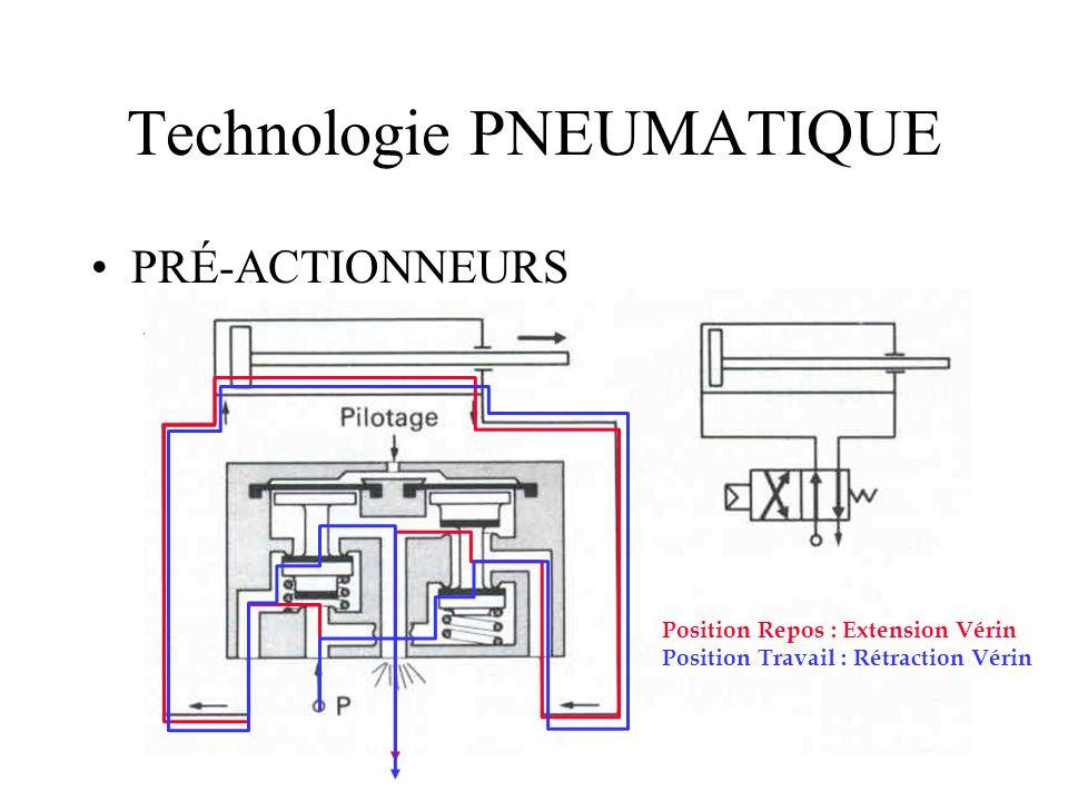 Technologie PNEUMATIQUE PRÉ-ACTIONNEURS –Distributeurs à simple action (pilotage pneumatique) Position Repos : Extension Vérin Position Travail : Rétraction Vérin