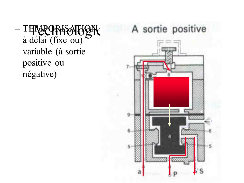 Technologie PNEUMATIQUE –TEMPORISATION à délai (fixe ou) variable (à sortie positive ou négative)