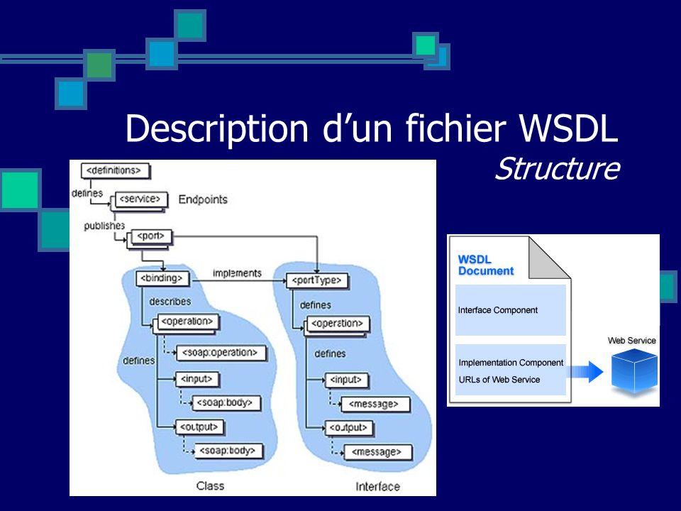 Description dun fichier WSDL Structure