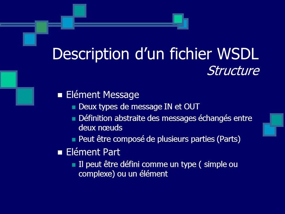 Description dun fichier WSDL Structure Elément Message Deux types de message IN et OUT Définition abstraite des messages échangés entre deux nœuds Peu