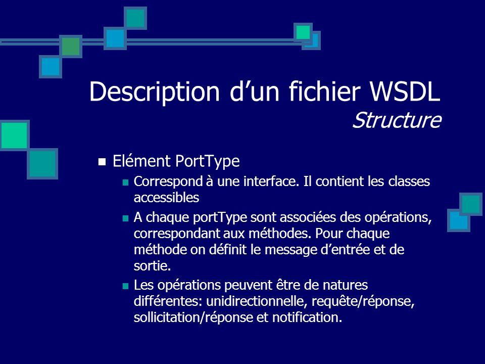 Description dun fichier WSDL Structure Elément PortType Correspond à une interface. Il contient les classes accessibles A chaque portType sont associé