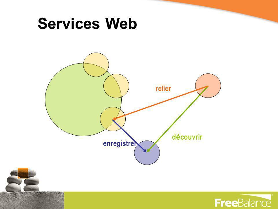 Etat Actuel Prouvé pratique en Web 2.0 Logiciel dEntreprise: –Précoce et naissant –Momentum rapide Revolutionnant les logiciels dentreprise –Par conséquent… Question Techniques sont en résolution
