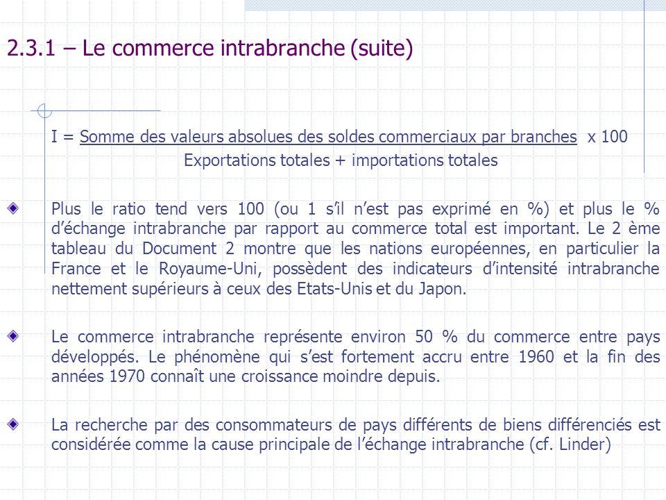 2.3.1 – Le commerce intrabranche (suite) I = Somme des valeurs absolues des soldes commerciaux par branches x 100 Exportations totales + importations
