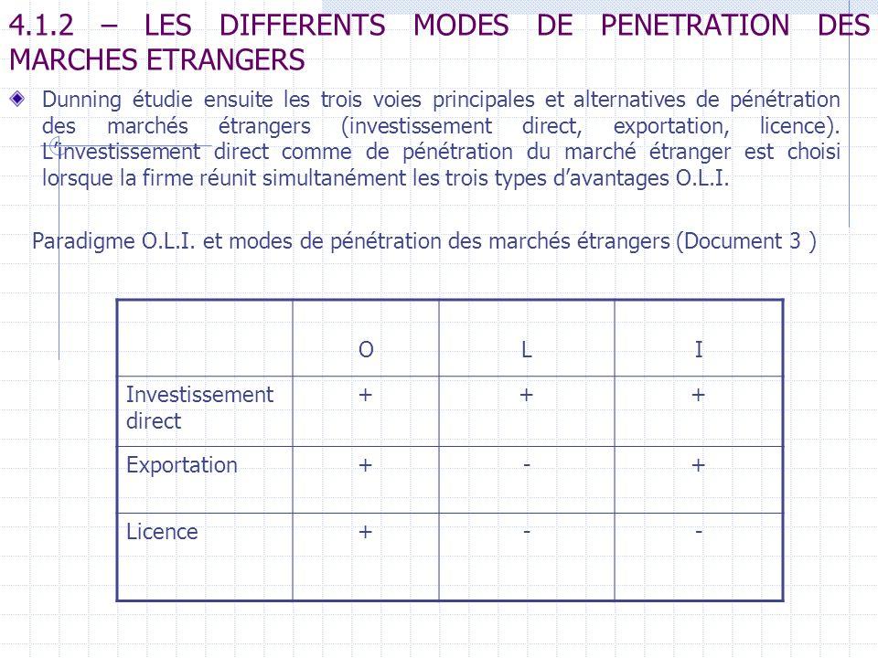 4.1.2 – LES DIFFERENTS MODES DE PENETRATION DES MARCHES ETRANGERS Dunning étudie ensuite les trois voies principales et alternatives de pénétration de