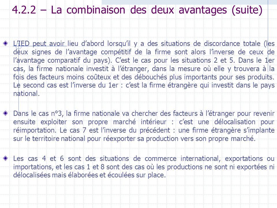 4.2.2 – La combinaison des deux avantages (suite) LIED peut avoir lieu dabord lorsquil y a des situations de discordance totale (les deux signes de la