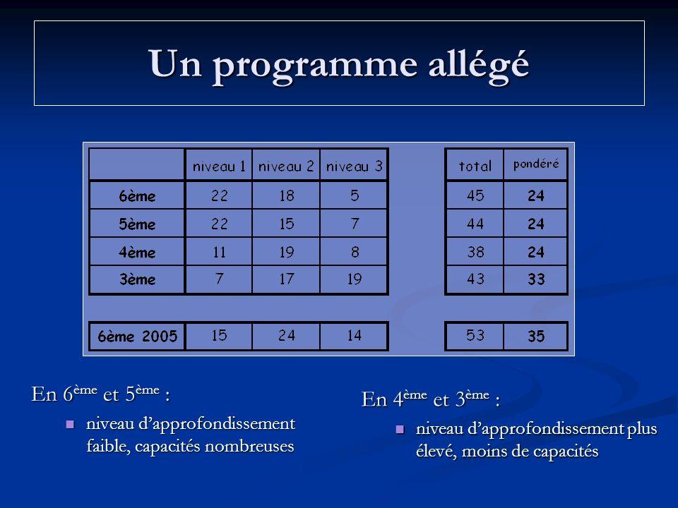 Un programme allégé En 6 ème et 5 ème : niveau dapprofondissement faible, capacités nombreuses niveau dapprofondissement faible, capacités nombreuses