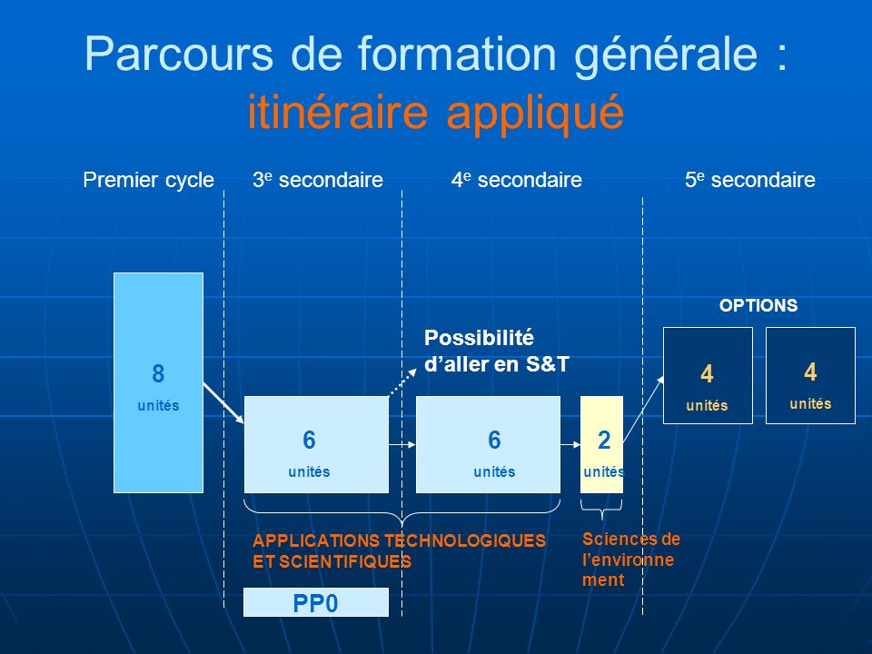 Parcours de formation générale : itinéraire appliqué Premier cycle3 e secondaire4 e secondaire5 e secondaire OPTIONS APPLICATIONS TECHNOLOGIQUES ET SCIENTIFIQUES Sciences de lenvironne ment Possibilité daller en S&T 8 unités 6 unités 6 unités 2 unités 4 unités 4 unités PP0 8 unités