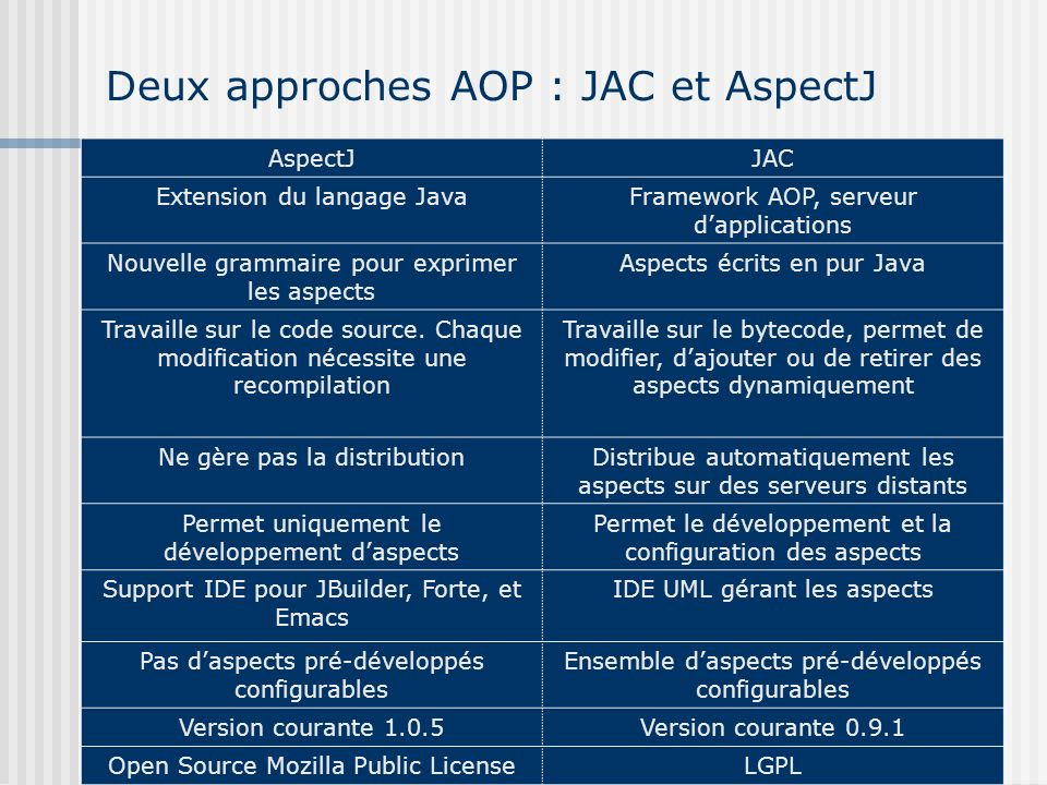Deux approches AOP : JAC et AspectJ AspectJJAC Extension du langage JavaFramework AOP, serveur dapplications Nouvelle grammaire pour exprimer les aspe