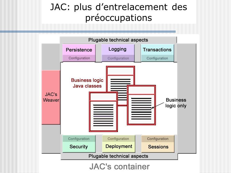 Serveur dapplications J2EE : Les préoccupations sentrelacent JAC: plus dentrelacement des préoccupations