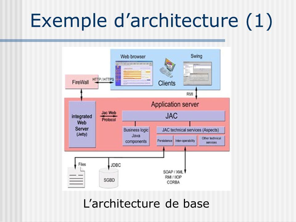 Exemple darchitecture (1) Larchitecture de base