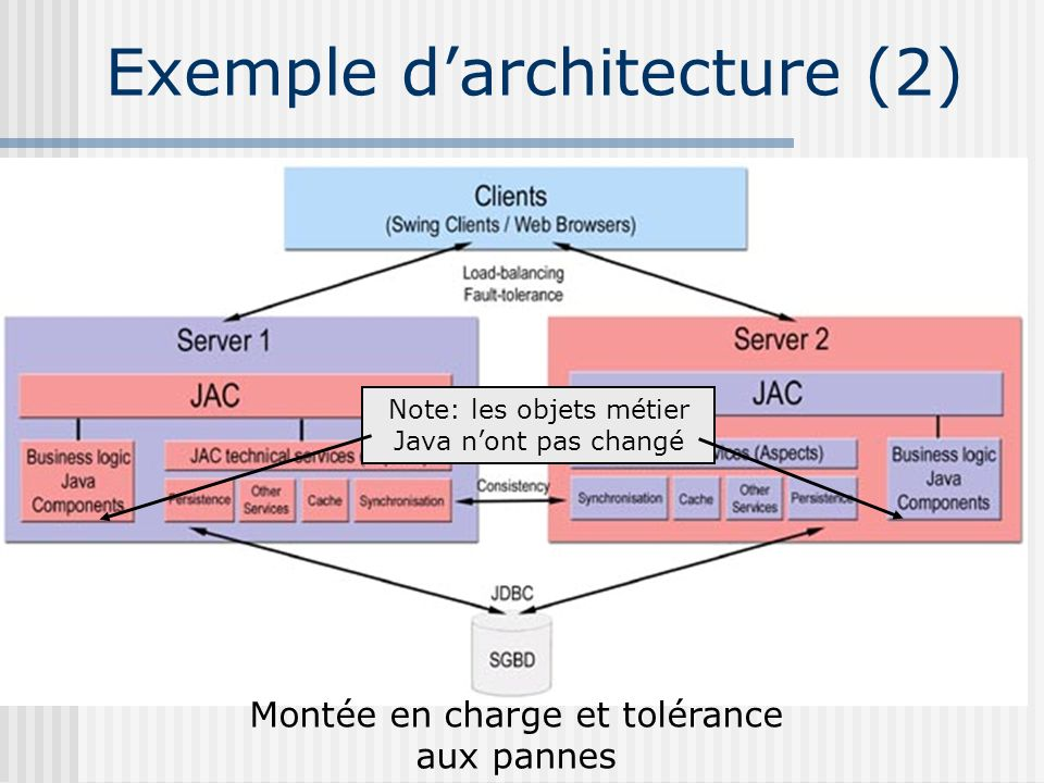 Exemple darchitecture (2) Montée en charge et tolérance aux pannes Note: les objets métier Java nont pas changé