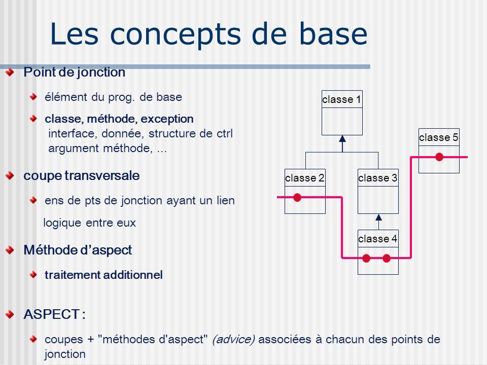 Les concepts de base Point de jonction élément du prog. de base classe, méthode, exception interface, donnée, structure de ctrl argument méthode,... c