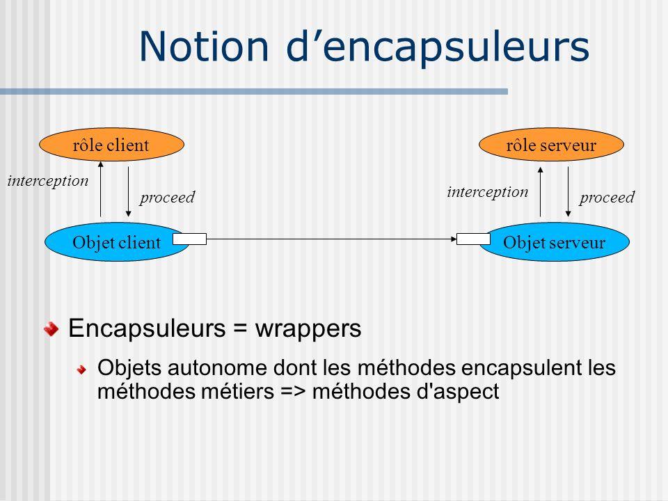 Notion dencapsuleurs Objet clientObjet serveur rôle clientrôle serveur interception proceed interception proceed Encapsuleurs = wrappers Objets autono
