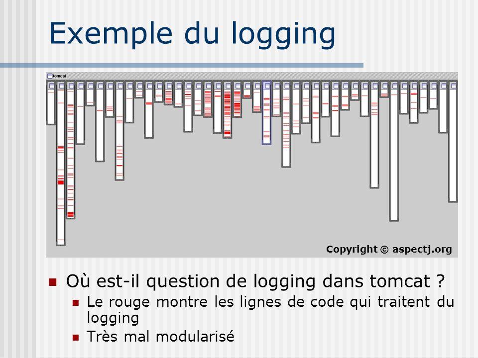 Exemple du logging Où est-il question de logging dans tomcat ? Le rouge montre les lignes de code qui traitent du logging Très mal modularisé Copyrigh
