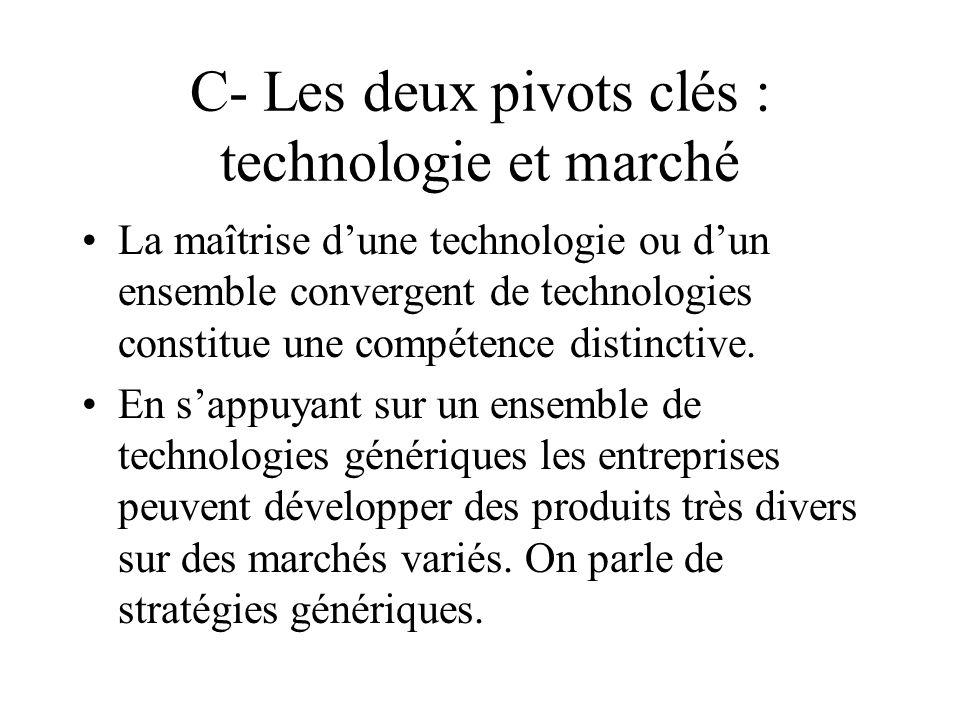 C- Les deux pivots clés : technologie et marché La maîtrise dune technologie ou dun ensemble convergent de technologies constitue une compétence disti