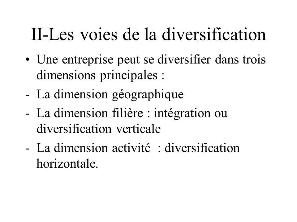 II-Les voies de la diversification Une entreprise peut se diversifier dans trois dimensions principales : -La dimension géographique -La dimension fil