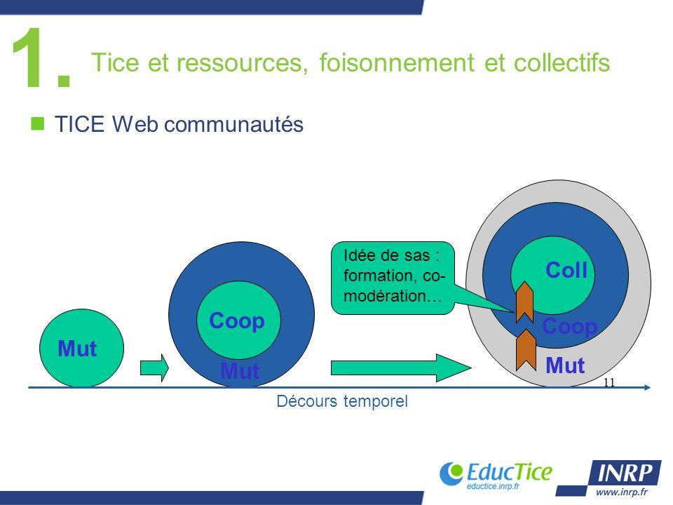 Tice et ressources, foisonnement et collectifs nTICE Web communautés 1. 11 Mut Coop Coll Idée de sas : formation, co- modération… Décours temporel