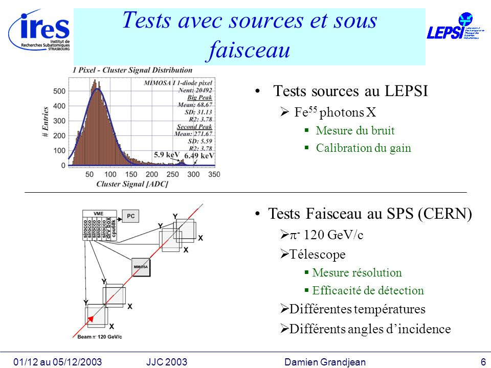 01/12 au 05/12/2003JJC 2003 Damien Grandjean7 Résultats Mimosa I à V résolution ponctuelle 1.5µm – 2.5 µm Efficacité de détection ~99% Taille standard dun pixel 20µm Aminci à 120µm S/N pour un MIP 20 – 40 Radioresistance ~200 kRad, ~10 12 n eq /cm 2 Mimosa VI : tests en cours Préampli et réduction de bruit integrés au pixel Lecture en colonnes //, un discri par colonne Les pixels fonctionnent mais la dispersion du signal entre les pixels ne permet pas dutiliser les discriminateurs => De nouveau design sont en cours Mimosa VI