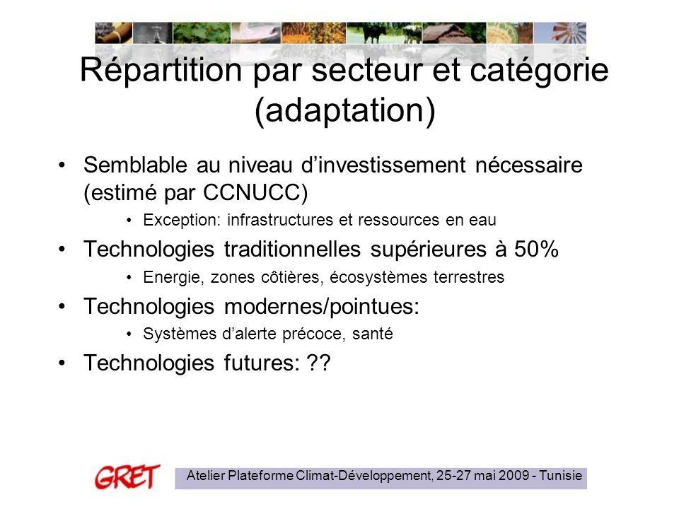 Atelier Plateforme Climat-Développement, 25-27 mai 2009 - Tunisie Répartition par secteur et catégorie (adaptation) Semblable au niveau dinvestissemen