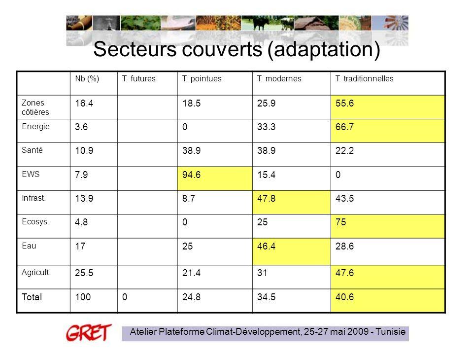 Atelier Plateforme Climat-Développement, 25-27 mai 2009 - Tunisie Secteurs couverts (adaptation) Nb (%)T. futuresT. pointuesT. modernesT. traditionnel