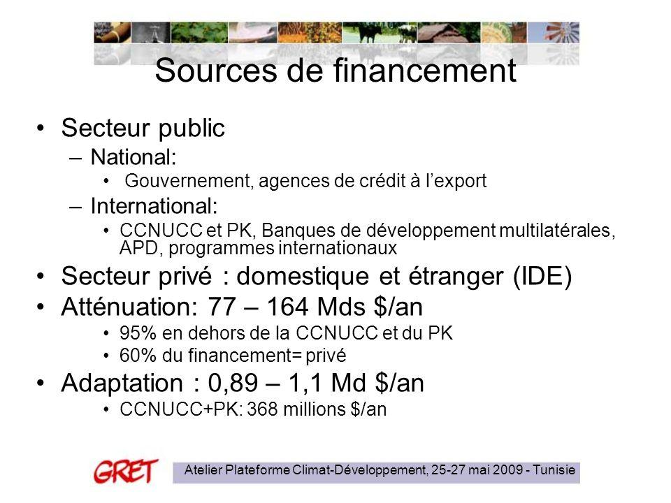 Atelier Plateforme Climat-Développement, 25-27 mai 2009 - Tunisie Sources de financement Secteur public –National: Gouvernement, agences de crédit à lexport –International: CCNUCC et PK, Banques de développement multilatérales, APD, programmes internationaux Secteur privé : domestique et étranger (IDE) Atténuation: 77 – 164 Mds $/an 95% en dehors de la CCNUCC et du PK 60% du financement= privé Adaptation : 0,89 – 1,1 Md $/an CCNUCC+PK: 368 millions $/an