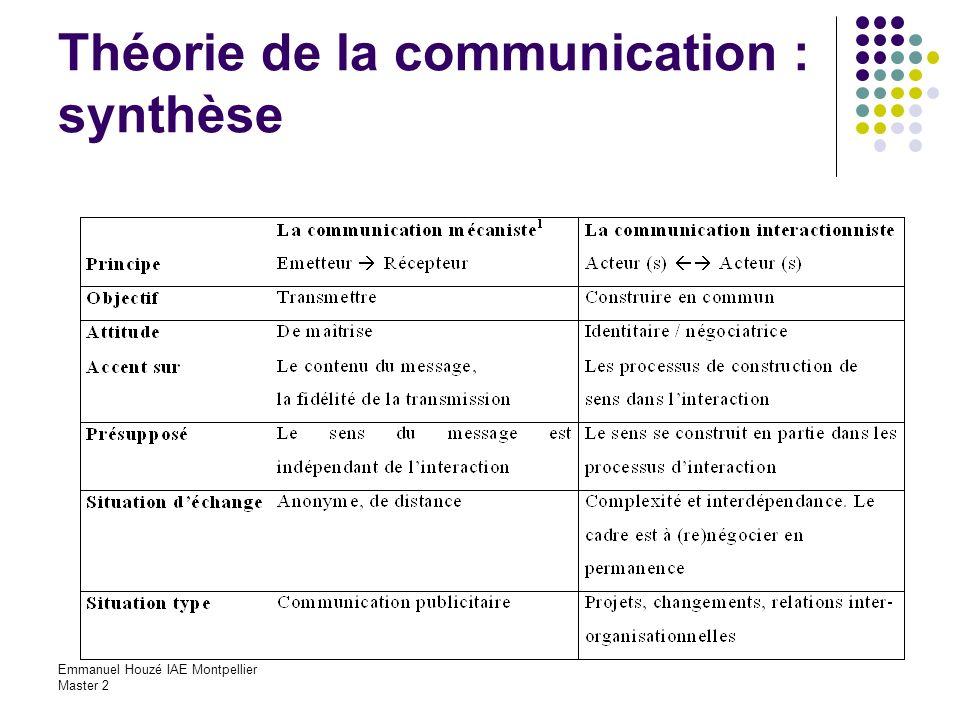 Emmanuel Houzé IAE Montpellier Master 2 Théorie de la communication : synthèse