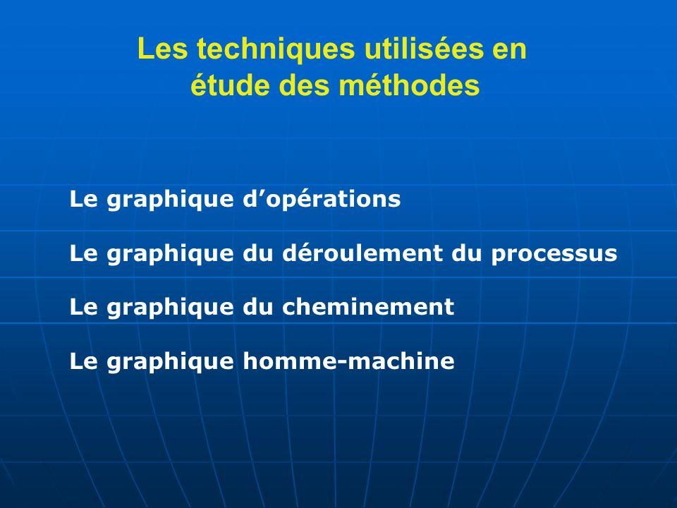 Les techniques utilisées en étude des méthodes Le graphique dopérations Le graphique du déroulement du processus Le graphique du cheminement Le graphique homme-machine